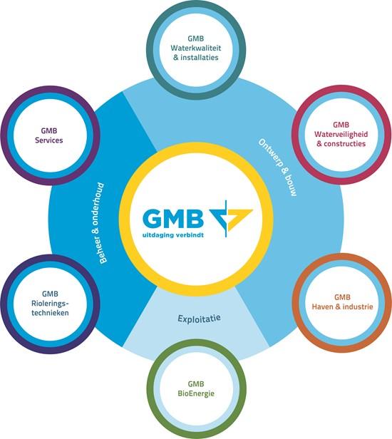 Bloem GMB clusters zonder producten