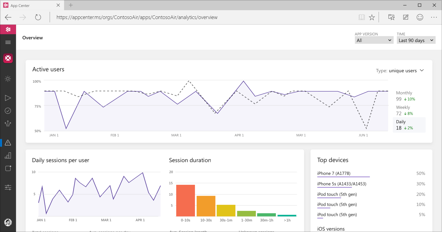 app center realtime analytics