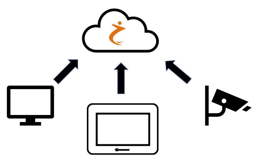 Cloud Platformen