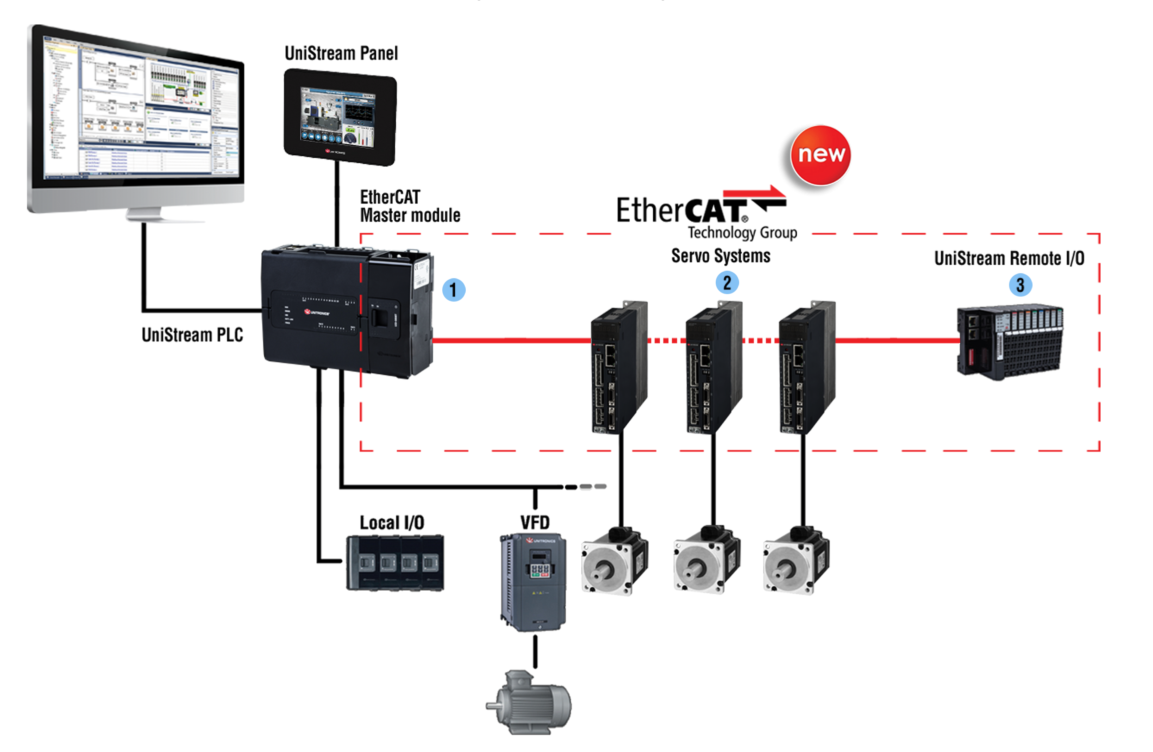 EtherCAT Unitronics - nu eenvoudig geimplementeerd