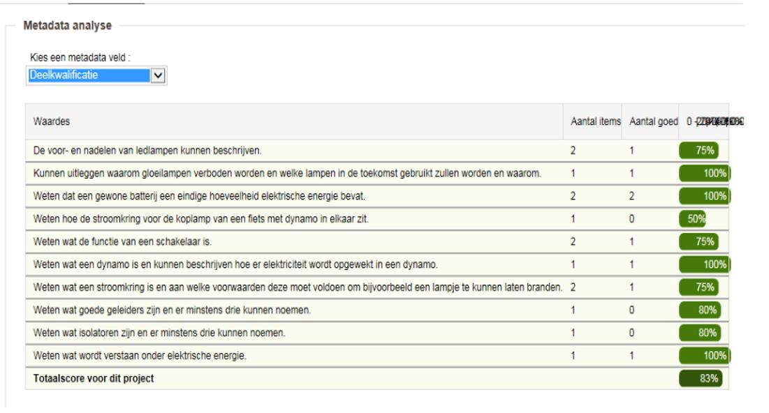 Voorbeeld analyse en verbeterplan