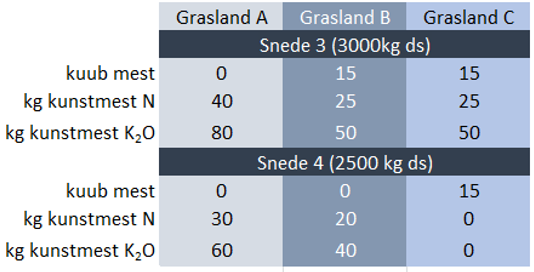 Bemesting grasland 3 en 4 snede kali en stikstof Triferto