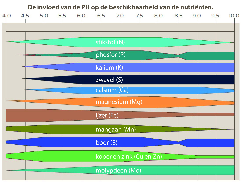 de invloed van de pH op de nutriëntbeschikbaarheid