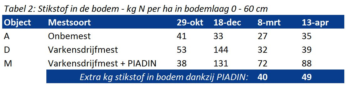 Stikstof in bodem drijfmest Piadin DMPP