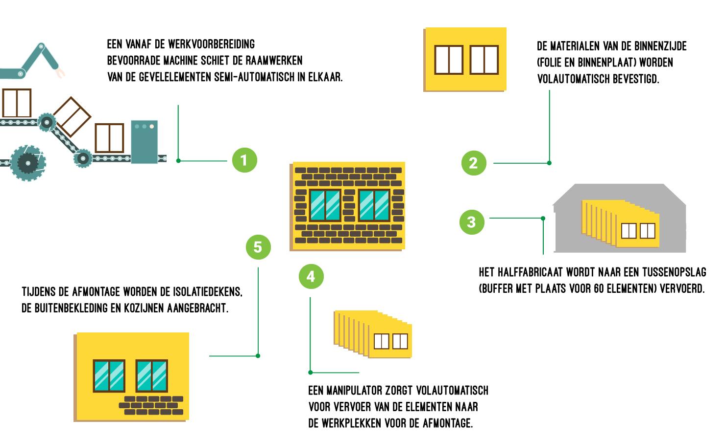 Westerveld & Nederlof | Productie